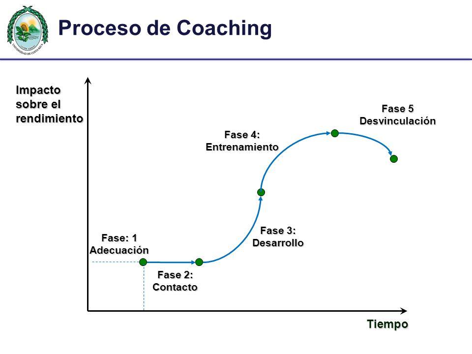 Proceso de Coaching Impacto sobre el rendimiento Tiempo Fase 5
