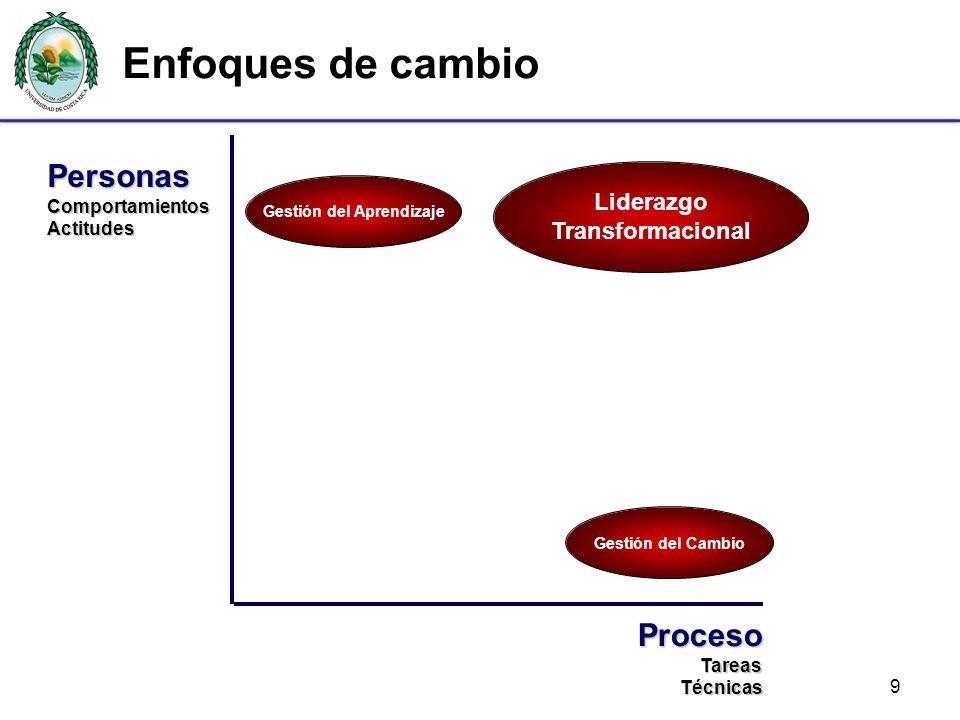 Liderazgo Transformacional Gestión del Aprendizaje