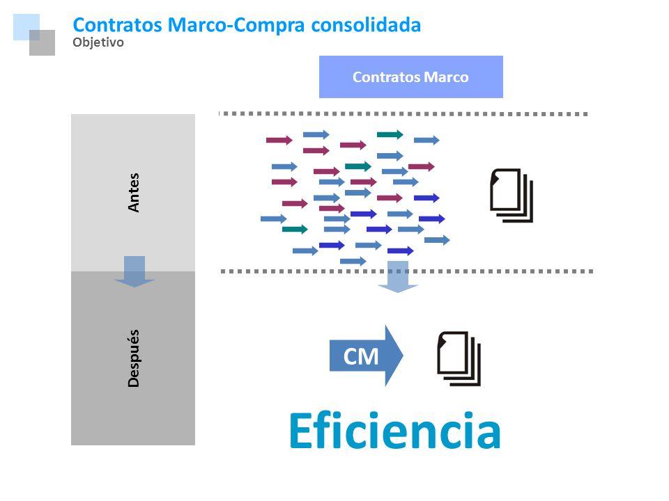 Eficiencia CM Contratos Marco-Compra consolidada Marco Normativo