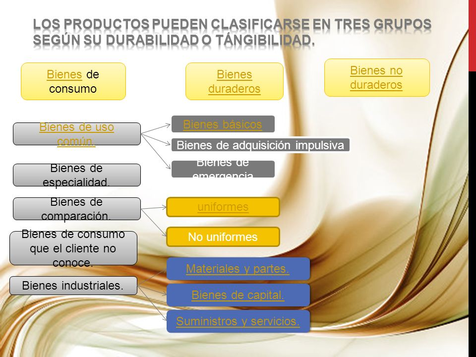 Los productos pueden clasificarse en tres grupos según su durabilidad o tángibilidad.