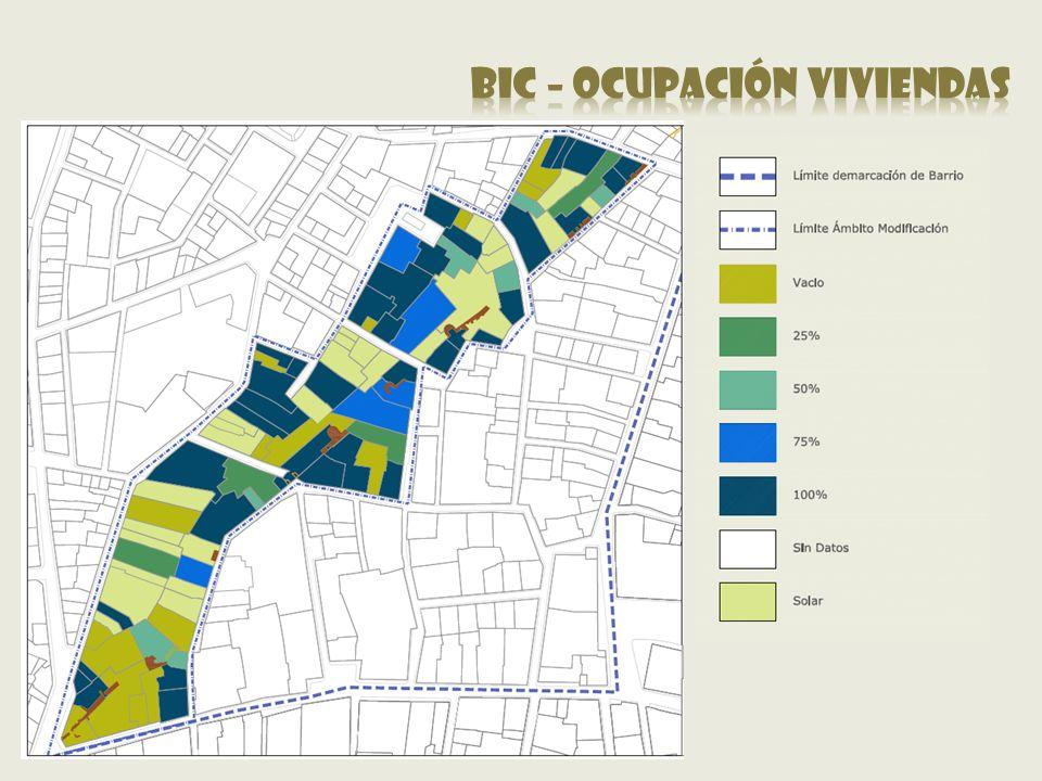 Bic – ocupación viviendas