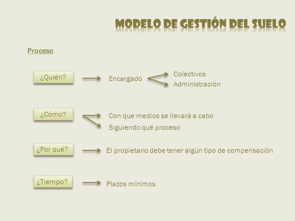Modelo de gestión del suelo