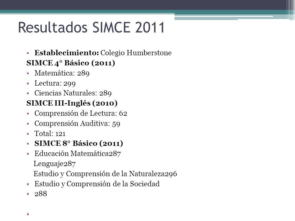 Resultados SIMCE 2011 Establecimiento: Colegio Humberstone