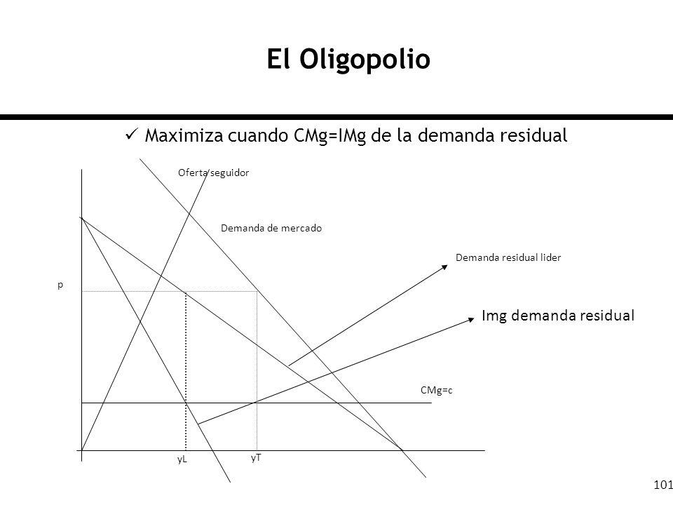 El Oligopolio Maximiza cuando CMg=IMg de la demanda residual