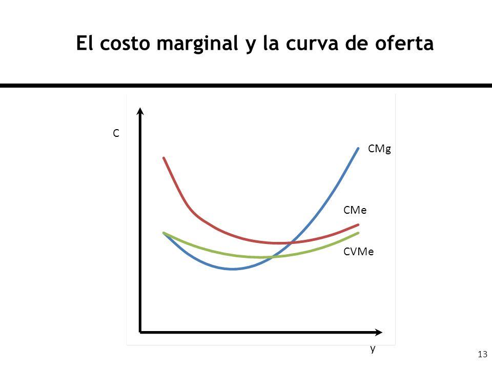 El costo marginal y la curva de oferta