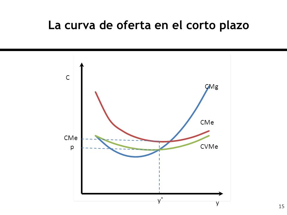 La curva de oferta en el corto plazo