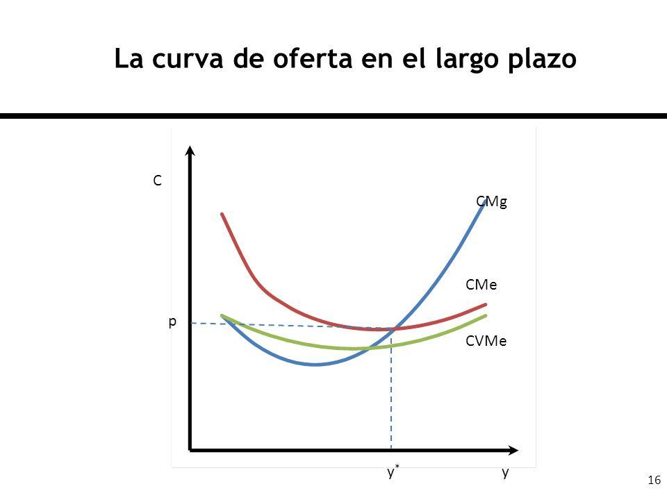 La curva de oferta en el largo plazo