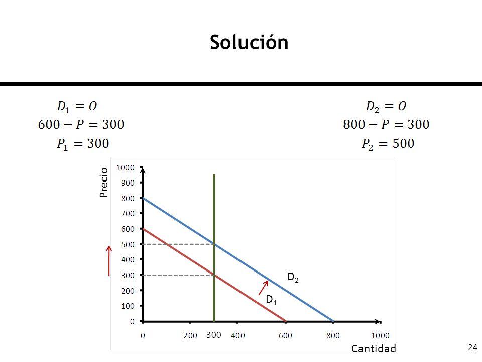 Solución Precio D2 D1 300 Cantidad