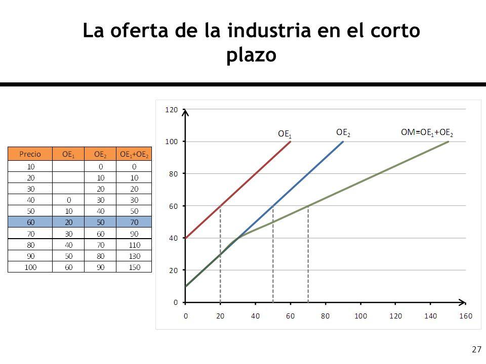 La oferta de la industria en el corto plazo