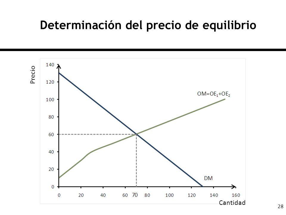 Determinación del precio de equilibrio