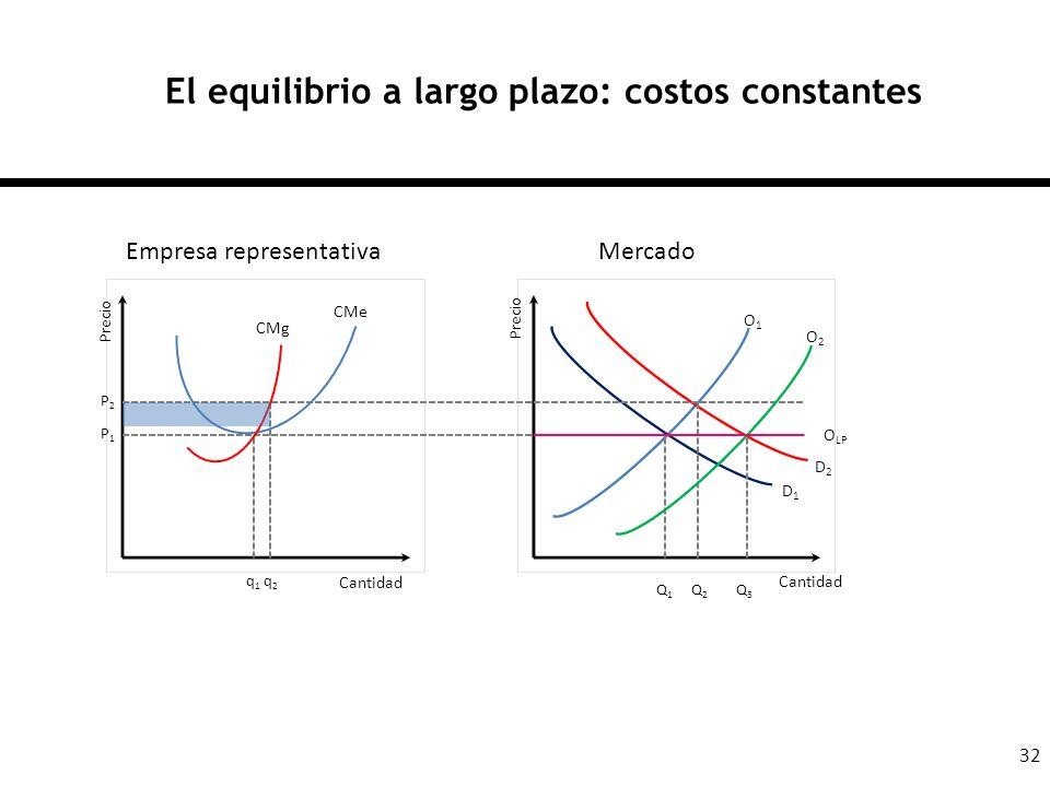 El equilibrio a largo plazo: costos constantes