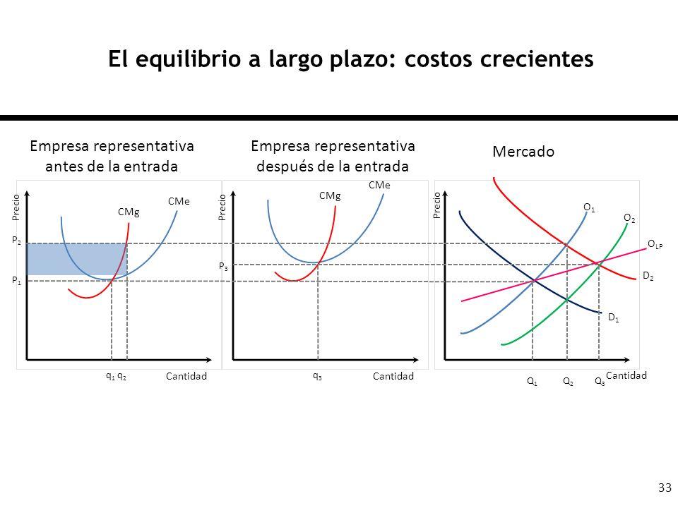 El equilibrio a largo plazo: costos crecientes