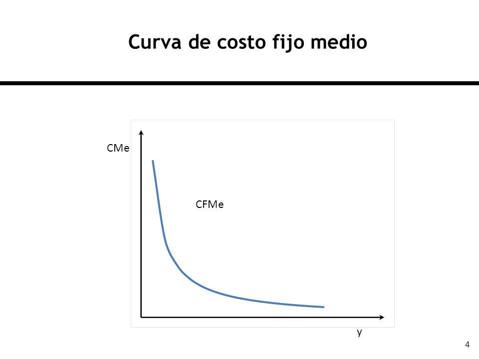 Curva de costo fijo medio