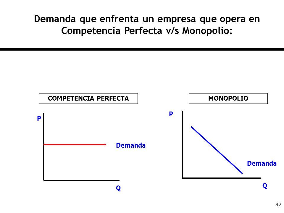Demanda que enfrenta un empresa que opera en Competencia Perfecta v/s Monopolio: