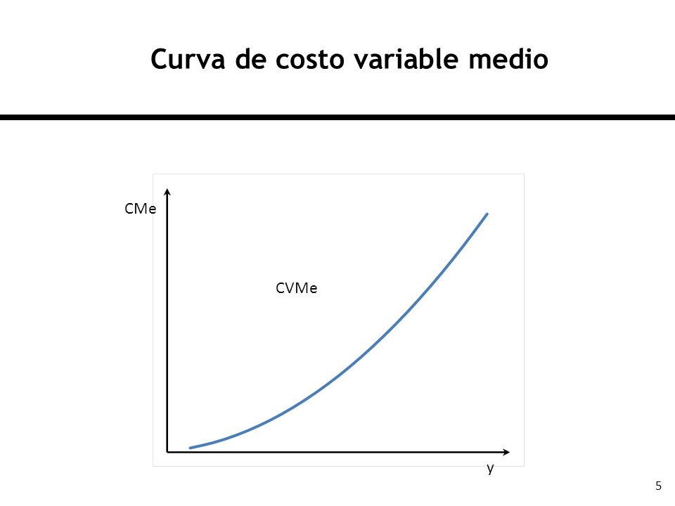 Curva de costo variable medio
