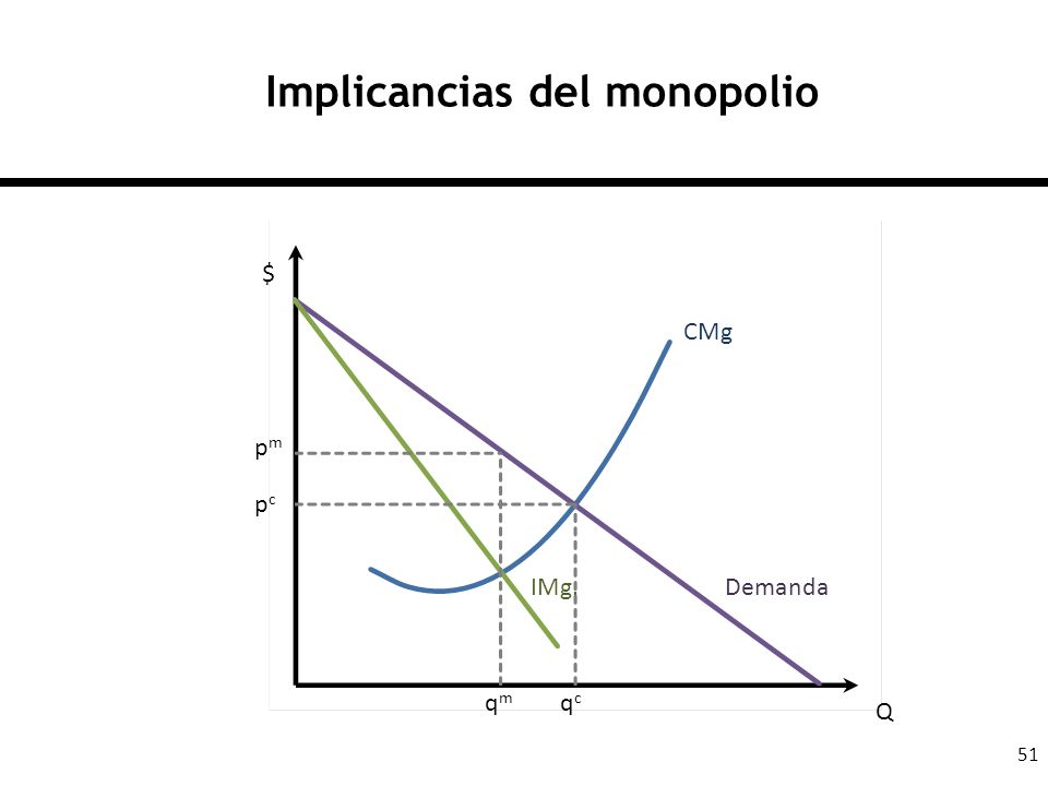 Implicancias del monopolio