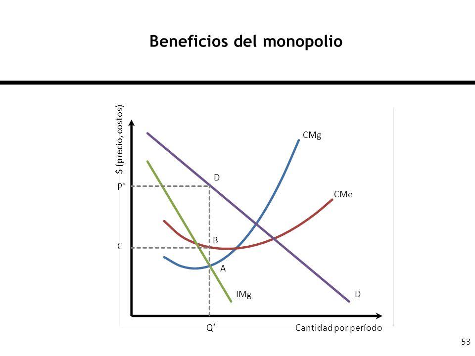 Beneficios del monopolio