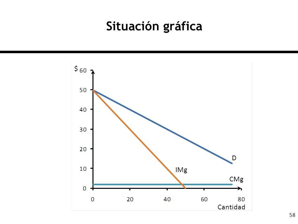 Situación gráfica $ D IMg CMg Cantidad