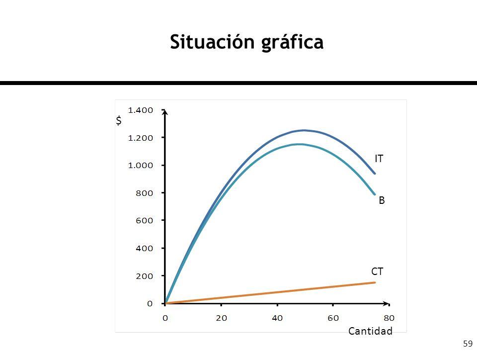 Situación gráfica $ IT B CT Cantidad