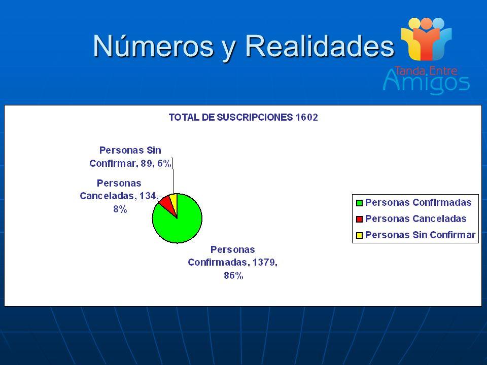 Números y Realidades