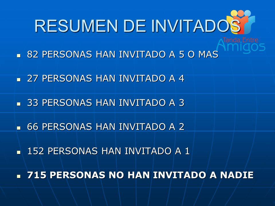 RESUMEN DE INVITADOS 82 PERSONAS HAN INVITADO A 5 O MAS
