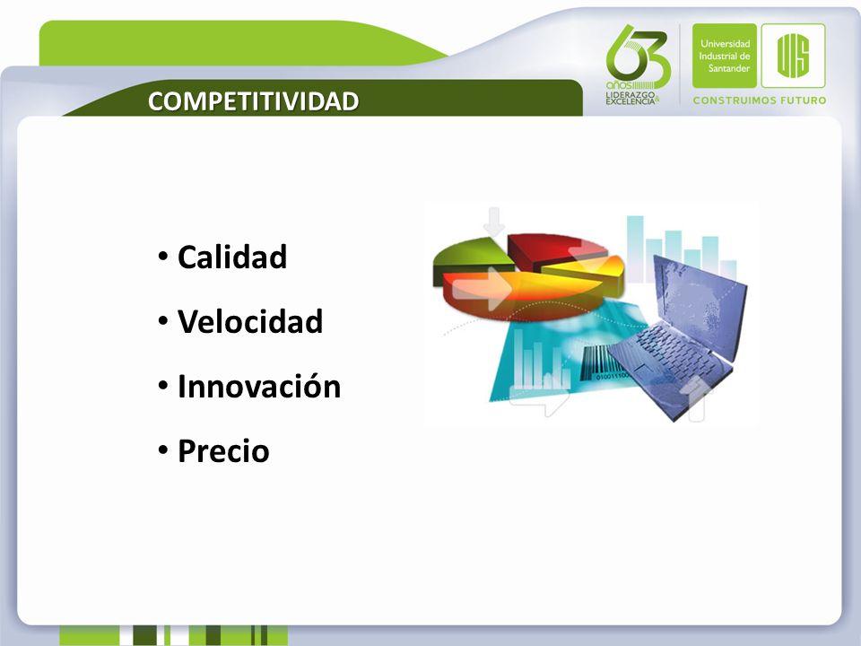 COMPETITIVIDAD Calidad Velocidad Innovación Precio