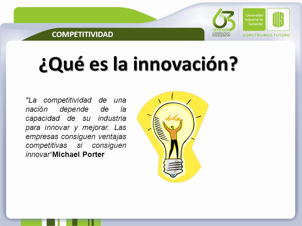 ¿Qué es la innovación COMPETITIVIDAD