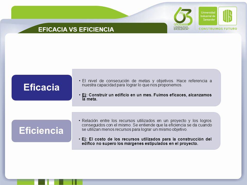 Eficacia Eficiencia EFICACIA VS EFICIENCIA