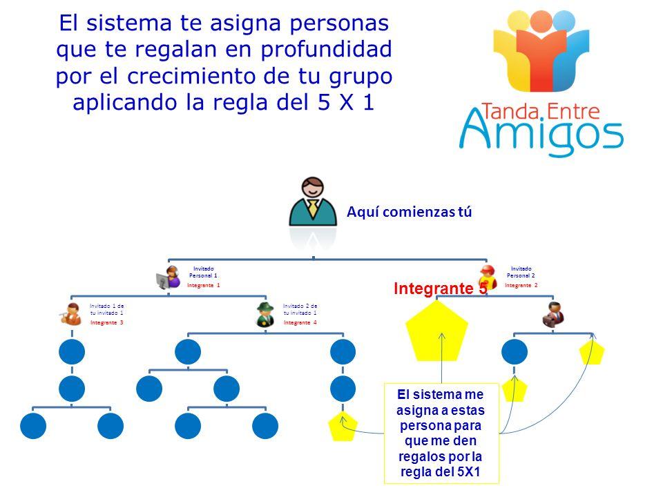 El sistema te asigna personas que te regalan en profundidad por el crecimiento de tu grupo aplicando la regla del 5 X 1