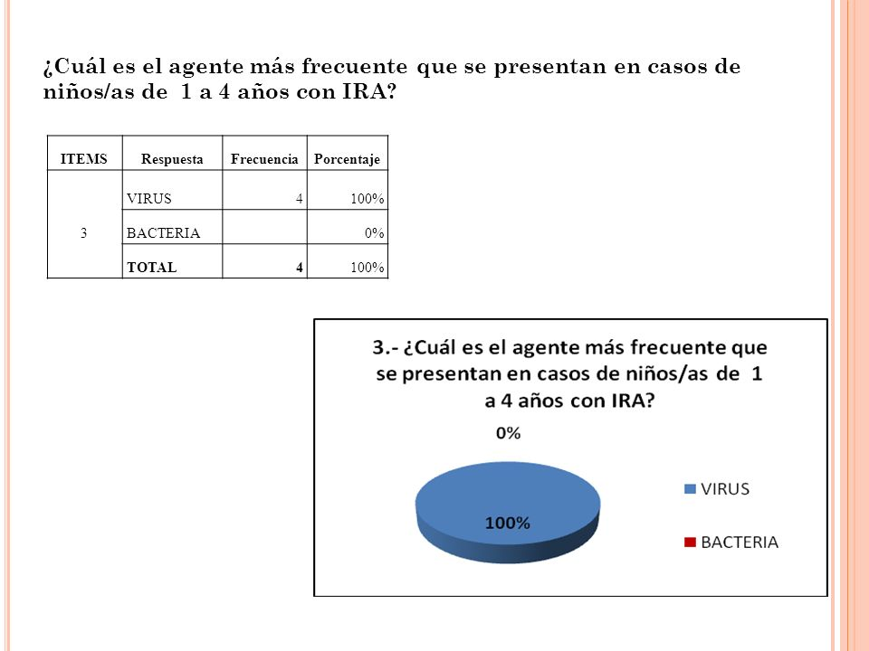 ¿Cuál es el agente más frecuente que se presentan en casos de niños/as de 1 a 4 años con IRA