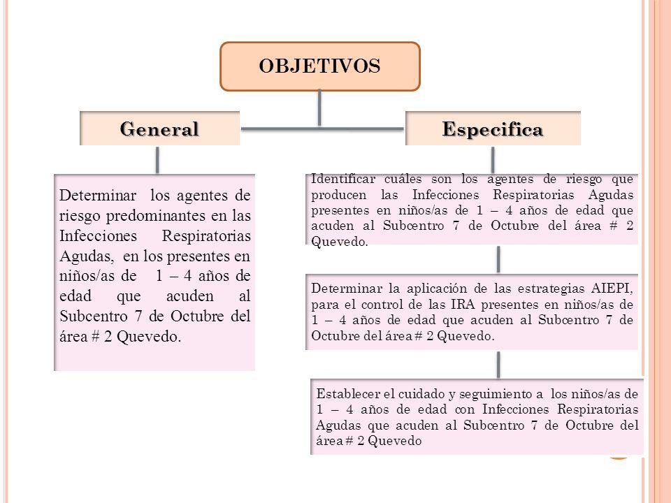 OBJETIVOS General. Especifica.