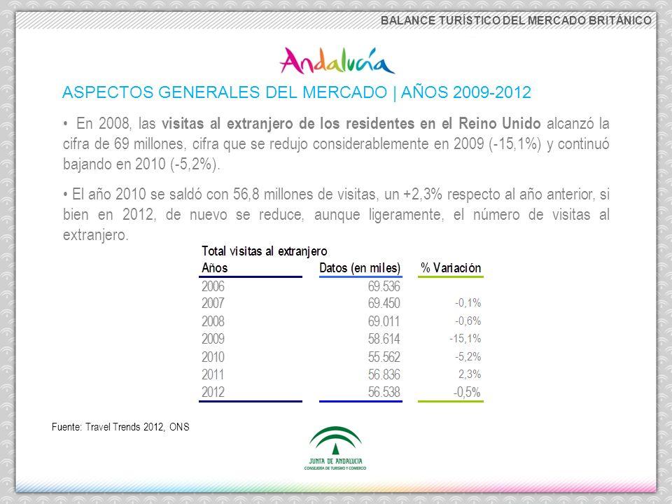 ASPECTOS GENERALES DEL MERCADO | AÑOS 2009-2012