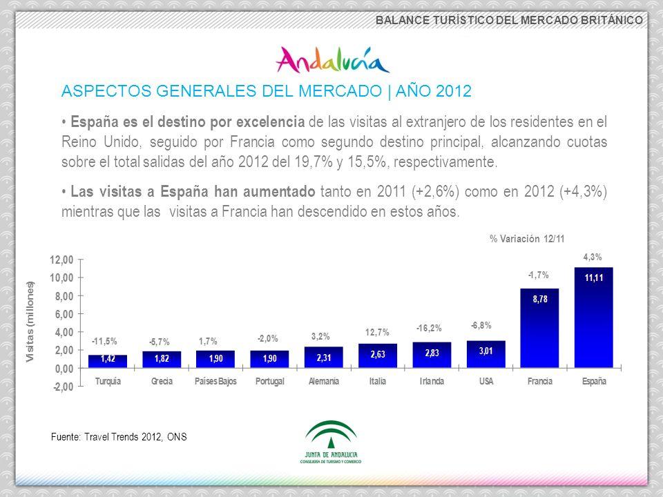 ASPECTOS GENERALES DEL MERCADO | AÑO 2012