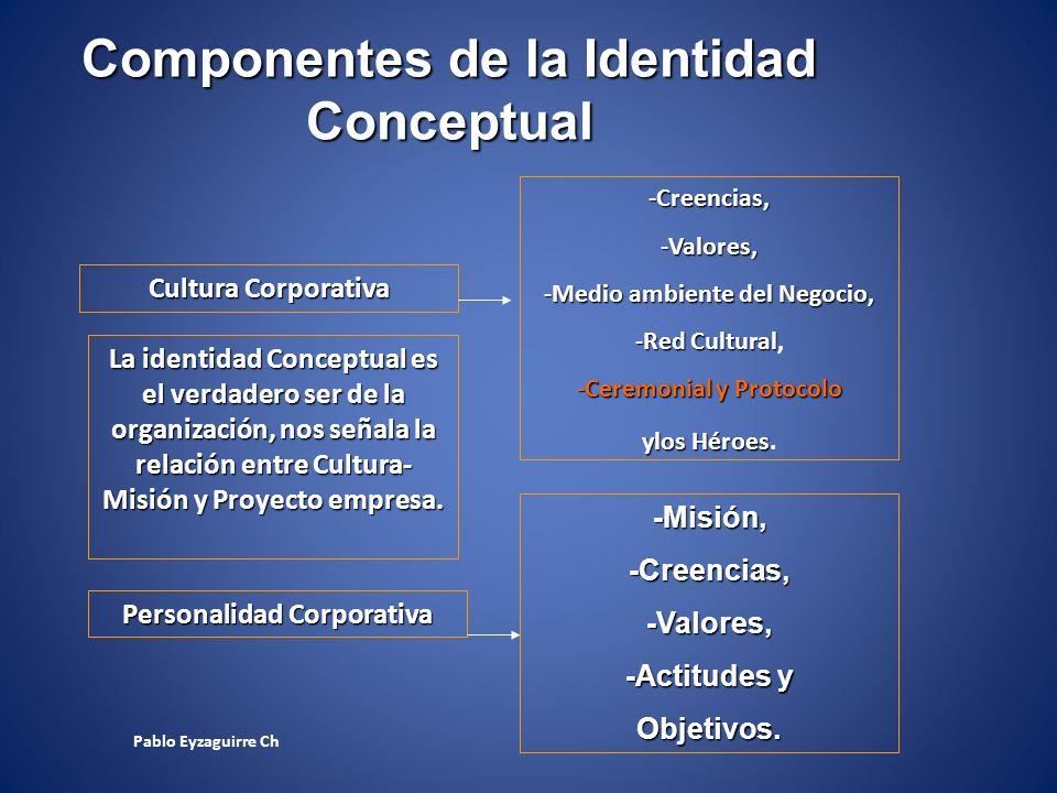 Componentes de la Identidad Conceptual