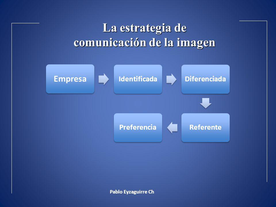 La estrategia de comunicación de la imagen
