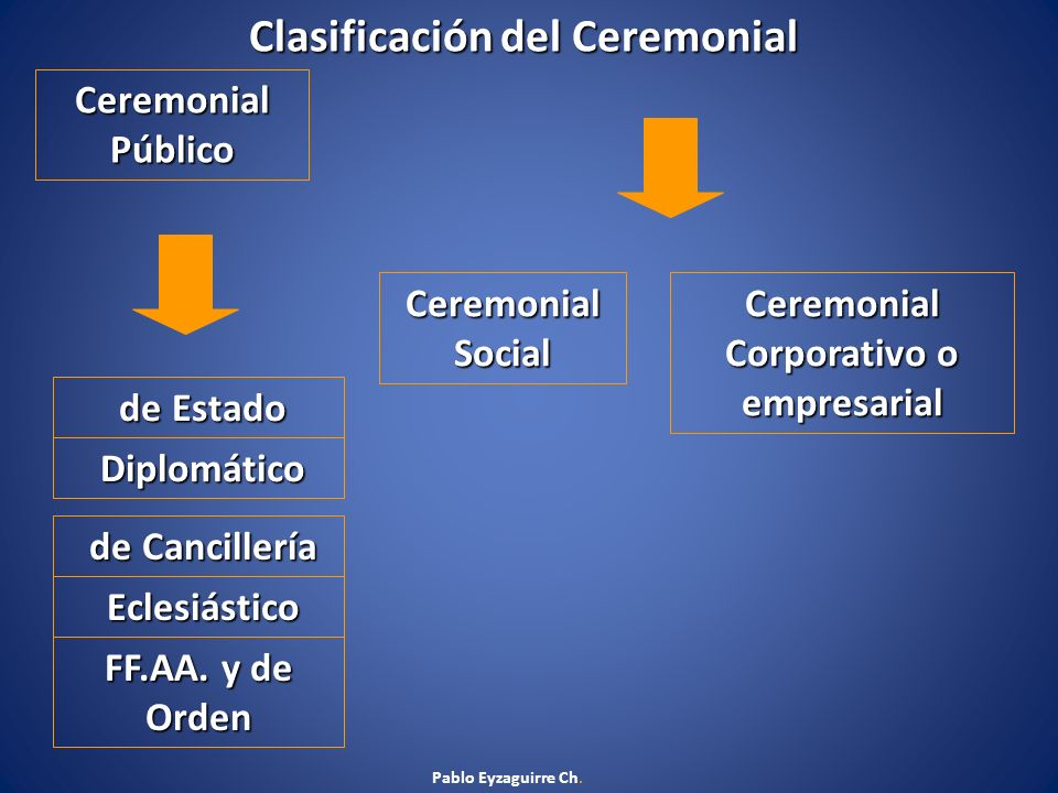 Ceremonial Corporativo o empresarial