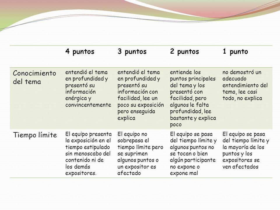 4 puntos 3 puntos 2 puntos 1 punto Conocimiento del tema Tiempo límite