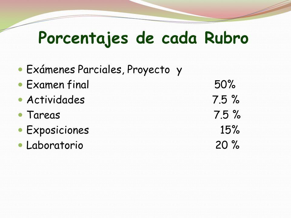 Porcentajes de cada Rubro