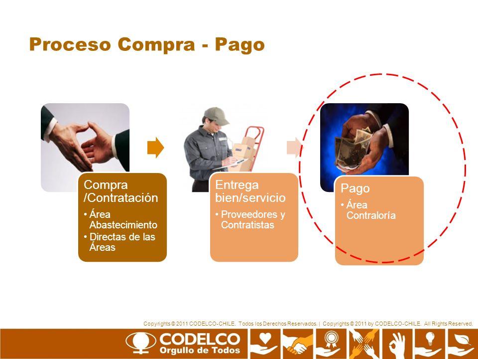 Proceso Compra - Pago Compra /Contratación Entrega bien/servicio Pago
