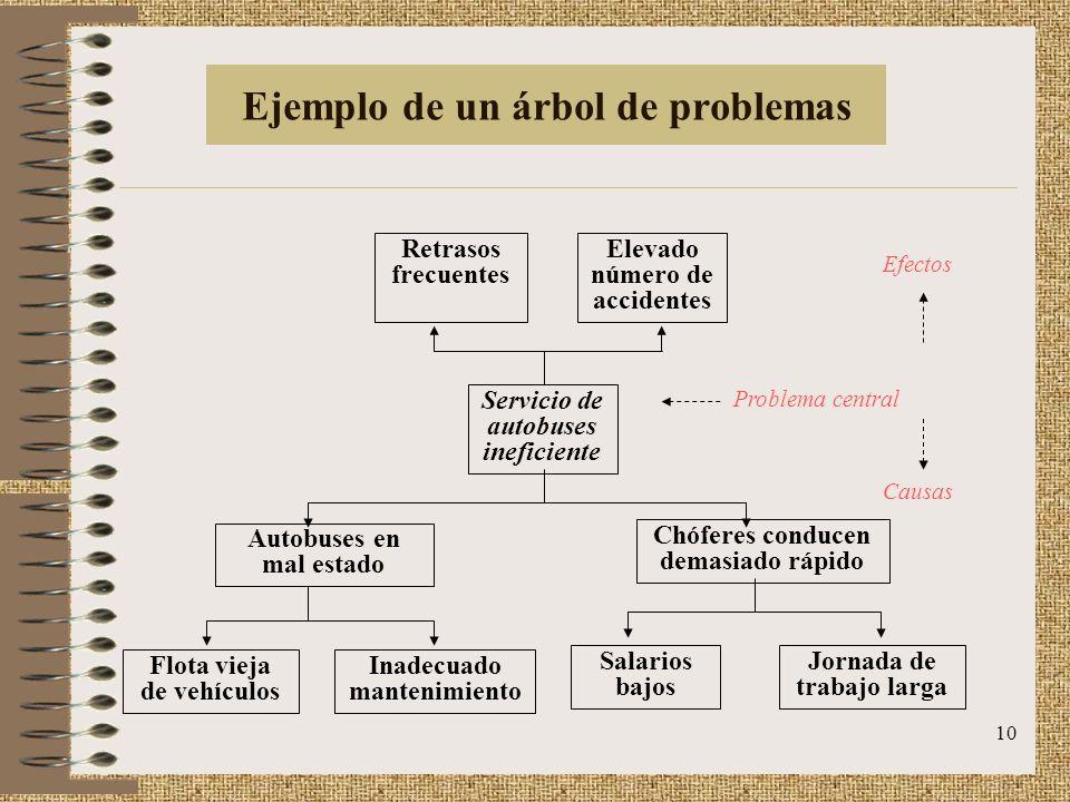 Ejemplo de un árbol de problemas
