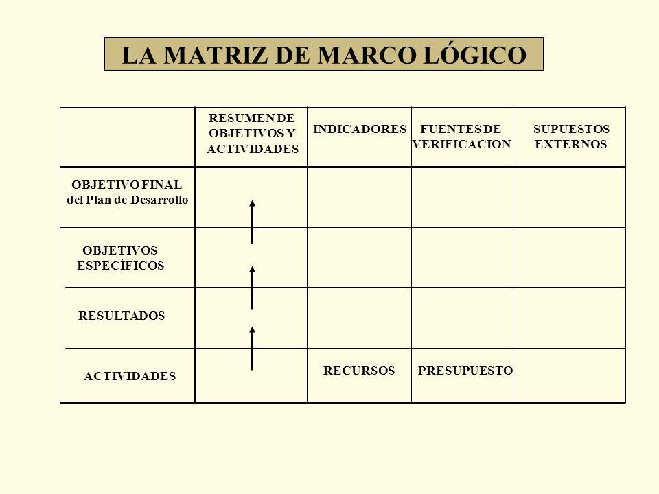 LA MATRIZ DE MARCO LÓGICO