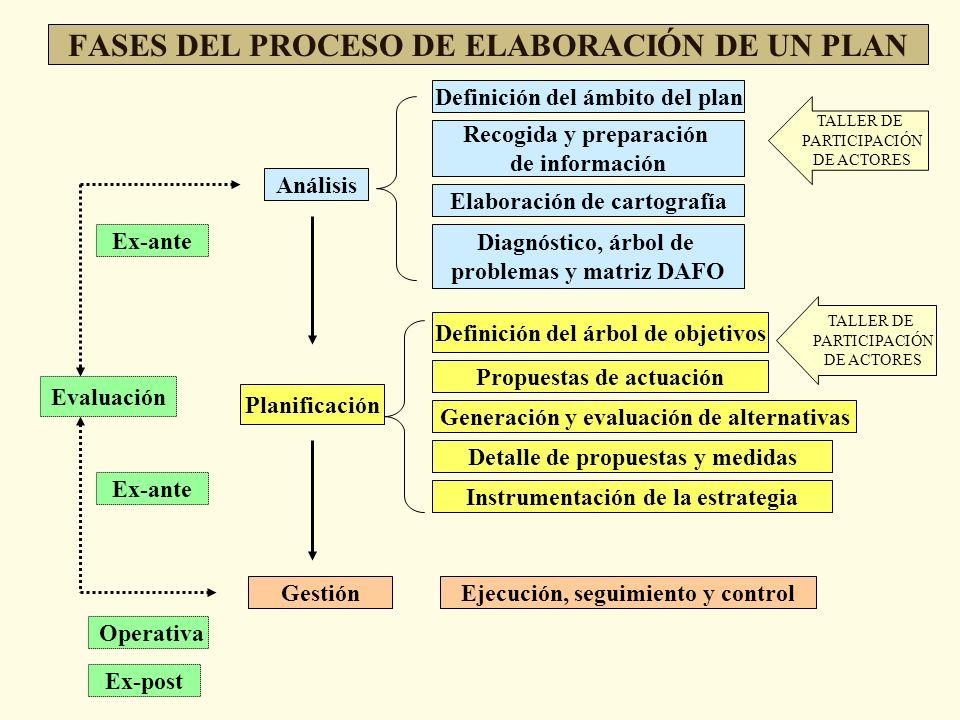 FASES DEL PROCESO DE ELABORACIÓN DE UN PLAN