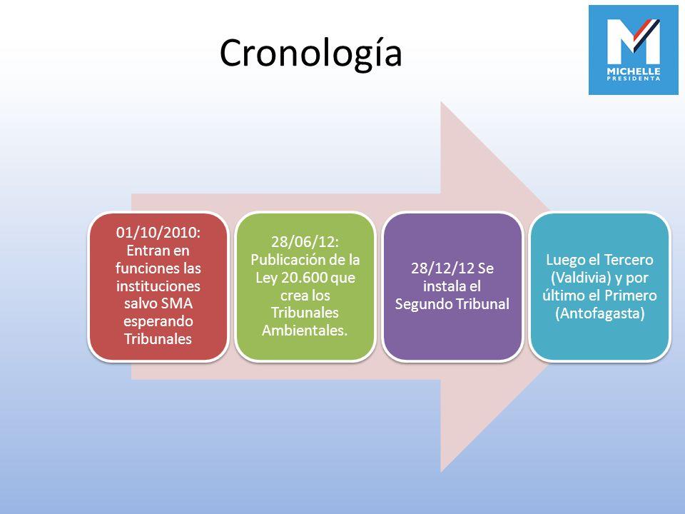 Cronología 01/10/2010: Entran en funciones las instituciones salvo SMA esperando Tribunales.