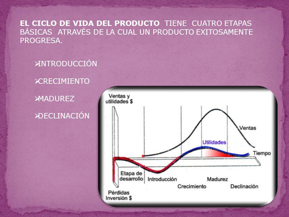 EL CICLO DE VIDA DEL PRODUCTO TIENE CUATRO ETAPAS BÁSICAS ATRAVÉS DE LA CUAL UN PRODUCTO EXITOSAMENTE PROGRESA.