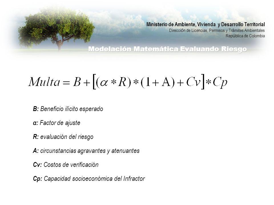Modelación Matemática Evaluando Riesgo