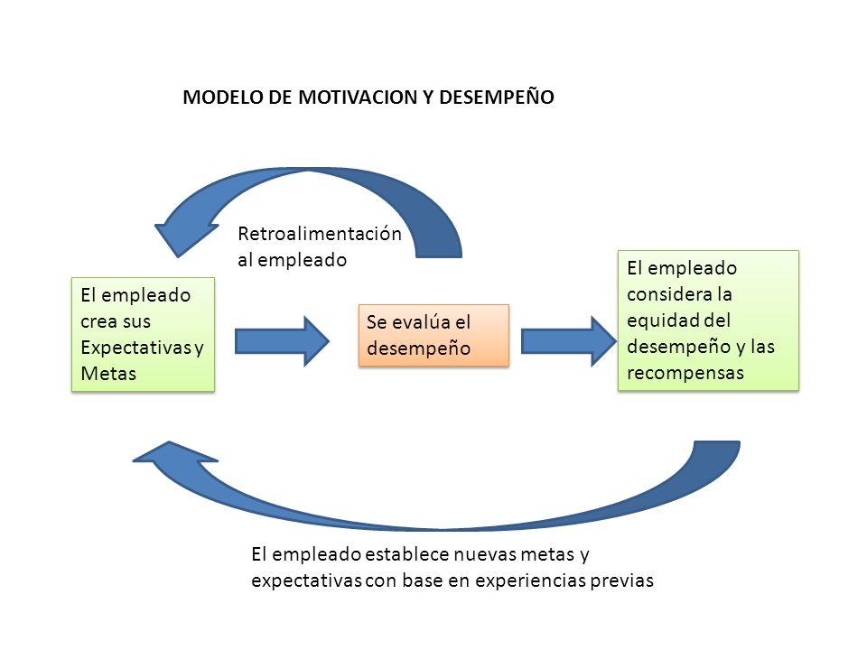 MODELO DE MOTIVACION Y DESEMPEÑO