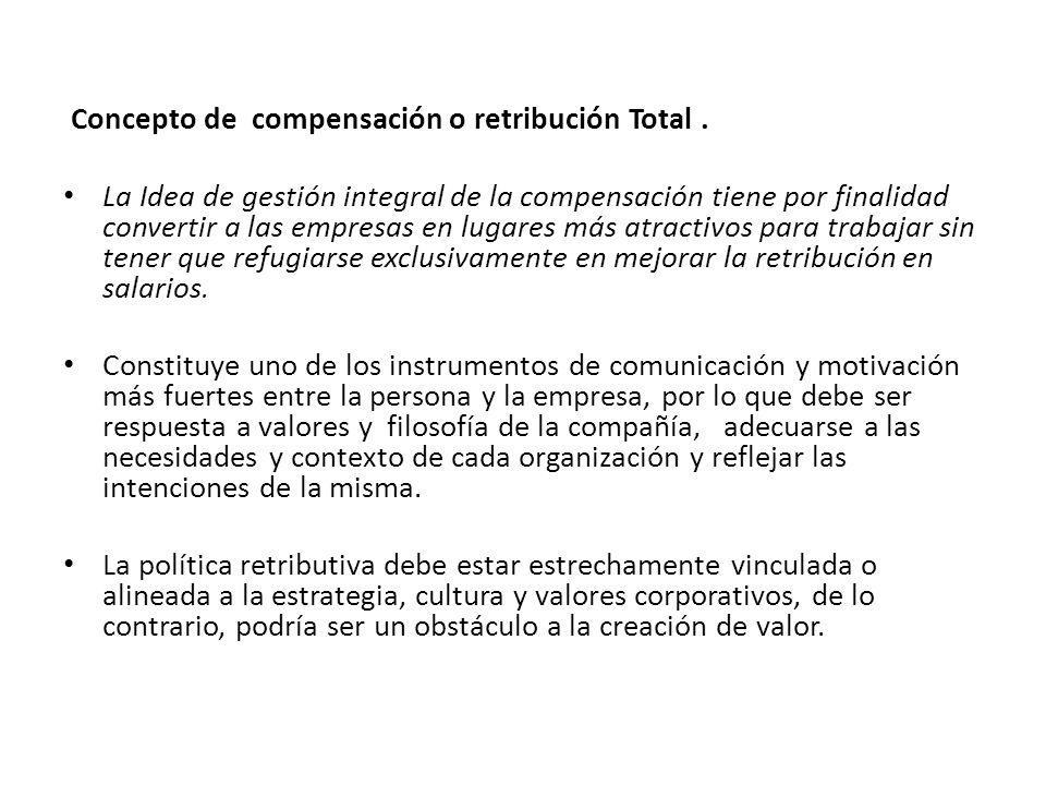 Concepto de compensación o retribución Total .