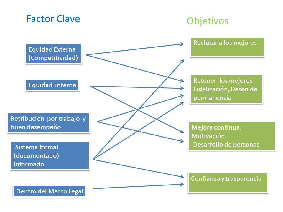 Factor Clave Objetivos Reclutar a los mejores Equidad Externa