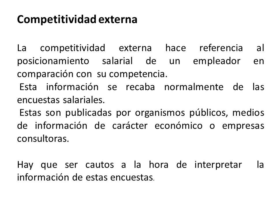 Competitividad externa