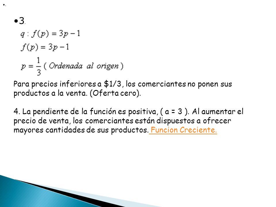 . 3. Para precios inferiores a $1/3, los comerciantes no ponen sus productos a la venta. (Oferta cero).